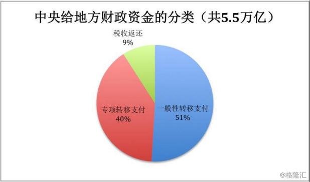 中央财政转移支付分布图:哪些省份拿得多、哪些拿得少?