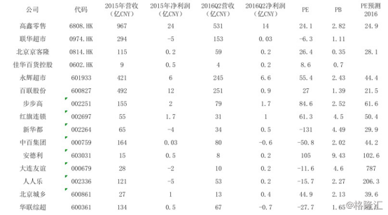高鑫零售(6808.HK):CPI持续上行的最大受益者【格隆汇】