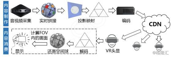 王菲演唱会VR直播业务分析【格隆汇】