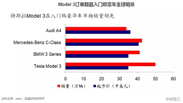 技术分析:特斯拉Model 3 VS iPhone 4