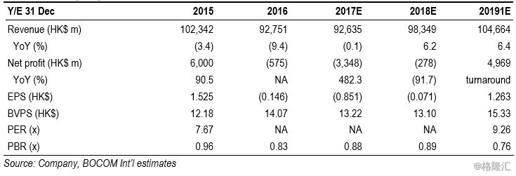 20170817-交银国际-国泰航空(0293 HK):1H17 results review: the drag