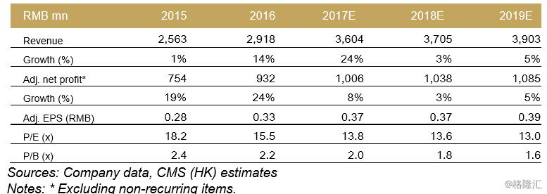 招商证券-Luye Pharma ( 2186 HK ) Multiple R&D validation
