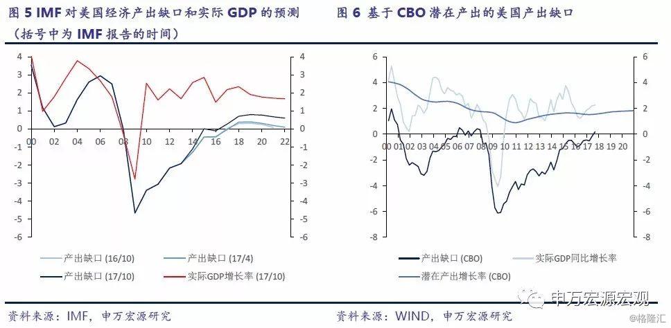 潜在GDP_马刺gdp