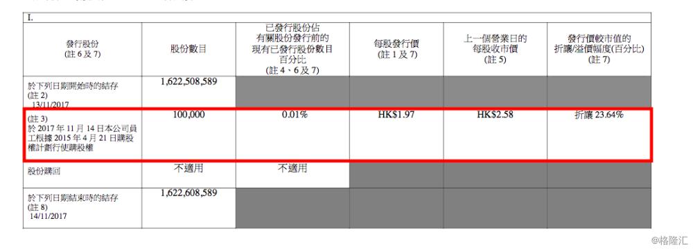 中國白銀員工購股權.png