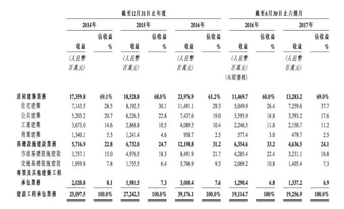 今年上半年的建设工程承包业务收益基本与去年上半年持平,同比增长0.74%。