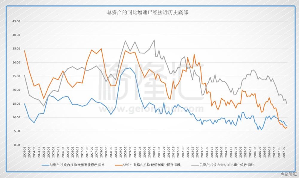 从净息差方面来看,由于放开存款利率,导致负债端成本上升,加上过去两年处于利率下行周期,净息差也是开始走低。