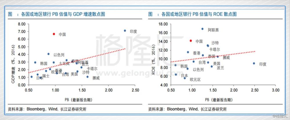 而在申万港股通行业分类下,银行的PB估值水平也是最低的,总体为1.1。