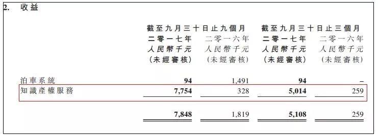 (截自华普三季报原文)