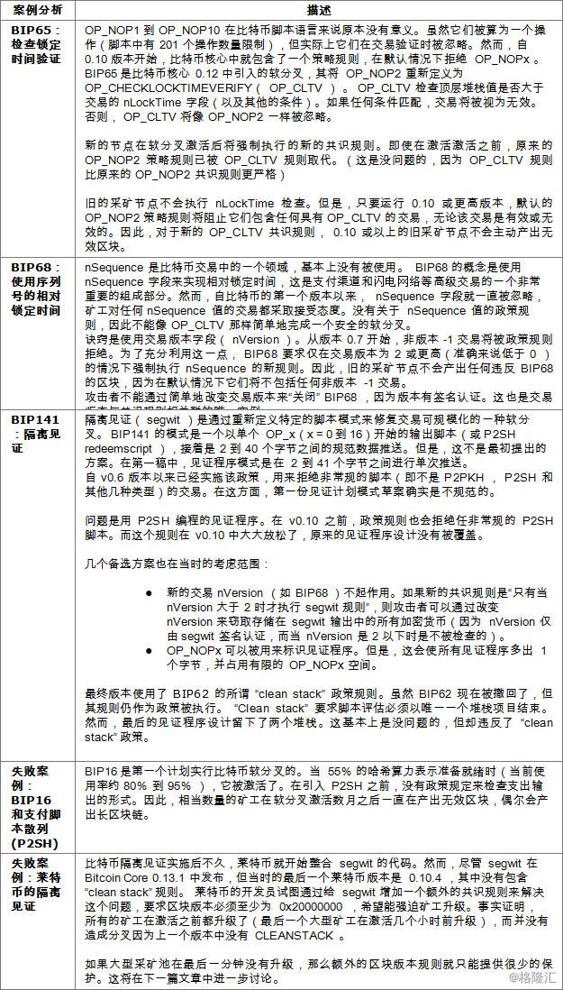 软分叉的艺术 – 政策规则保护03.jpg