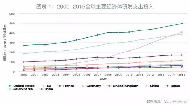 第三,从风险投资资金流向看,美国是风险投资基金流向的主要目的地,2013年后中国对风险投资资金的吸引力快速上升并于2014年超越欧盟成为全球仅次于美国的第二大风险投资资金吸引国,参见图表3。