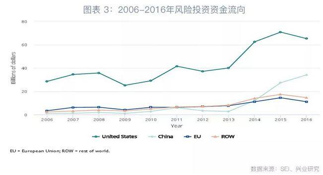 第四,从高新技术产出规模看,自2011年以来,中国超越欧盟成为全球最主要高新技术产出国,截止至2016年中国高新技术产出规模占全球比重高达32%,高出欧盟12个百分点,参见图表4。
