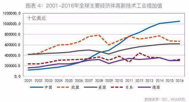"""值得关注的是,中国高新技术工业产出值或与中国""""世界工厂""""地位有关,这将导致中国实际能力被高估。进入第四次产业转移阶段以来,中国主要承接电子产品生产、加工组装活动,由此导致中国高新技术产值快速上升。与之对应,中国高新技术产品进、出口规模也在不断扩张,参见图表5。"""