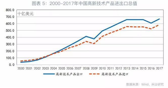 当前中国在高新技术领域发展呈追赶态势,且在多项指标位居全球前列,挑战美国的技术领先地位。根据美国媒体[4],中国已在高压输电、高铁、煤炭清洁高效利用技术、核能、可替代能源汽车、可再生能源、超级计算等领域已经超越美国。由此,在美方看来,处于上升期的中国对美国技术领先地位已构成威胁。