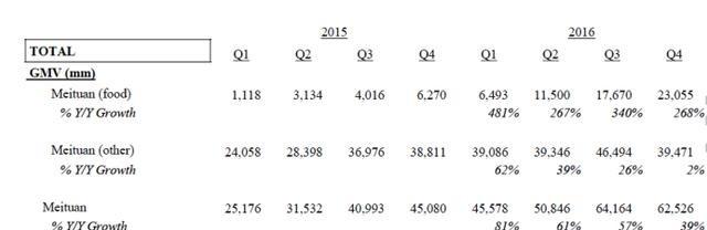 根据近期投行的测算,美团团购业务在2017年的GMV增长仅仅从2016年的1300亿,增长到了1400亿到1500亿之间,增长率在10%到20%。从2017年美团官方公布的3600亿集团GMV,外卖占比一半的口径推算,扣除酒店业务,2017年团购业务大约在这个量级。