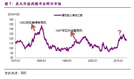彭文生:逃不过的美元周期 对中国到底有何含义