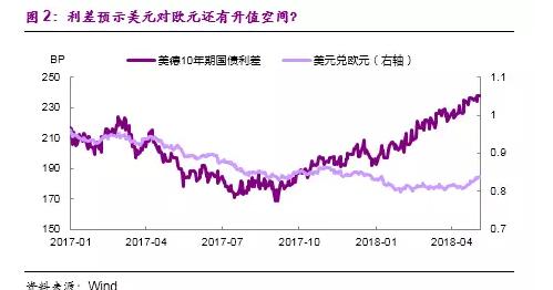 """从金融角度看,中国、美国、欧元区这三大经济体处在金融周期的不同阶段,中国的金融周期处在拐点,信用开始紧缩,美国在金融周期上升期,信用扩张,房价上升,欧洲在金融周期的触底阶段。从金融周期分化的角度来讲,美元应该是在升值的通道,这也体现在美国的宏观环境是""""松信用、紧货币""""。美国的信用条件松,信用利差持续下降后处在低水平,而美联储加息,加上美国财政扩张,导致无风险利率曲线上移,支持美元汇率。"""