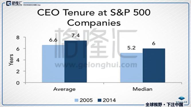 CEO每个季度都面临每股收益(EPS)压力,而