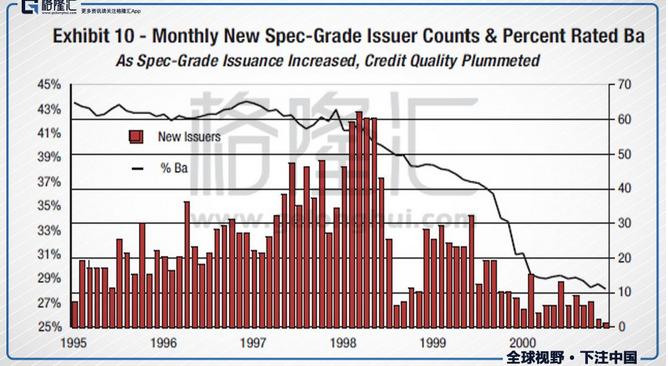1980-1996年,新发行的垃圾债平均有56%在Ba评级(即垃圾债中的最高评级),而到了2000年只有29%了。
