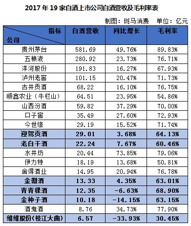 贵州茅台(600519.SH)继续领跑,营业收入582.18亿元、净利润270.79亿元、毛利率89.83%三项无人能及,增长速度同样几无可比。