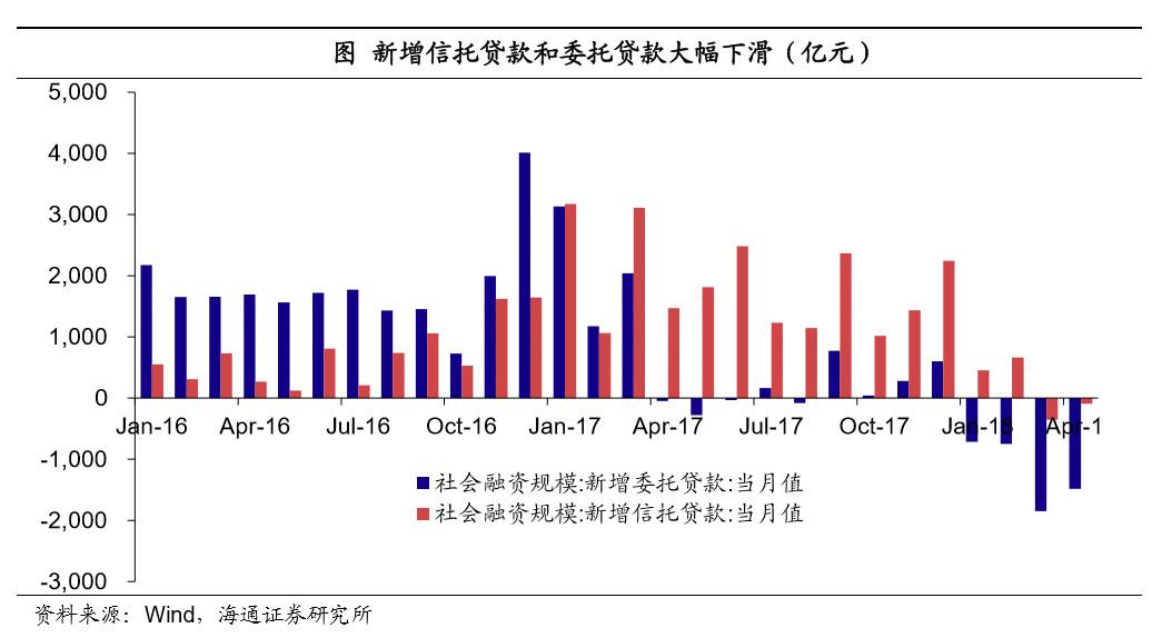二是债券融资仍低迷且结构恶化。3月和4月净融资量虽有所回升,但低资质发行人融资压力明显较大,16年低资质发行人净融资占比36%,而今年以来1-3月份持续为负,4月略有起色,但仅占1.6%。另外,4月份短融净发行量也由1-3月的月均850亿骤降至89亿,意味着最需要靠借新还旧的短债面临压力。