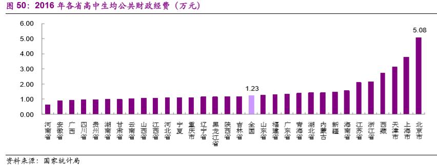 我们看到2016年北京生均公共教育经费支出是河南的8倍,部分省份教育资源极度稀缺,在这个背景下,鼓励民办教育,加强教育资源的建设,对引入人才、企业来改善地方政府经济结构有重要意义。