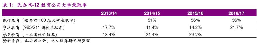 从人口结构来看,K-12适龄人口将于2020年结束负增长时代。民办教育作为公共教育的补充,在全日制教育细分市场上快速发展。在K-12各阶段,教育适龄人口下降的背景下,2012-2016年民办教育的渗透率逐年上升,接受公立教育的在校生人数在不断下降,意味着公立教育的生均公共经费支出在不断提高,这对于公立教育和民办教育来说是一个双赢的结果。一方面追求更高教育质量的家庭通过民办教育的渠道实现其最终目的,另一方面接受公立教育的家庭获得了更多的教育资源,享受到了更好的教育服务。